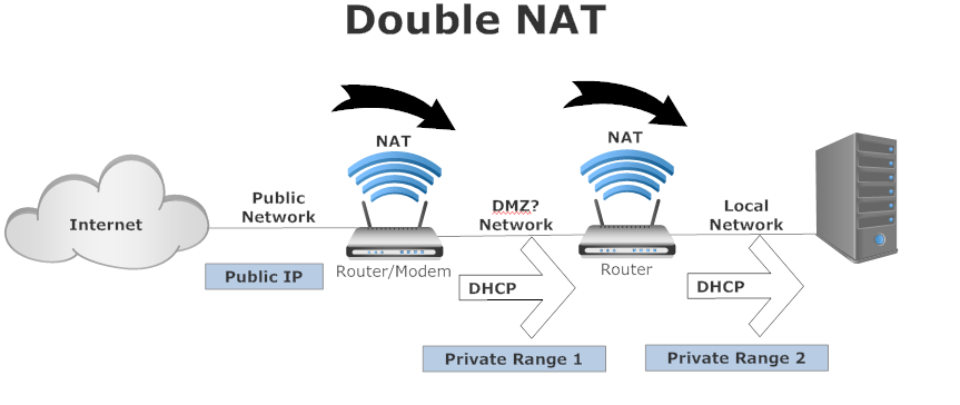 Double NAT & Issues With Port Forwarding + Hamachi Attempt
